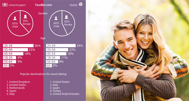 'Travel dating' statistic in UK and worldwide
